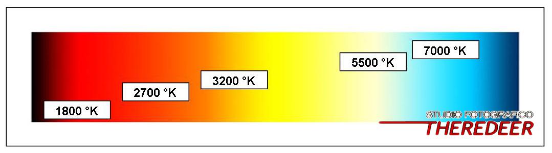 La temperatura colore definizione club fotografia - Scale di colore ...